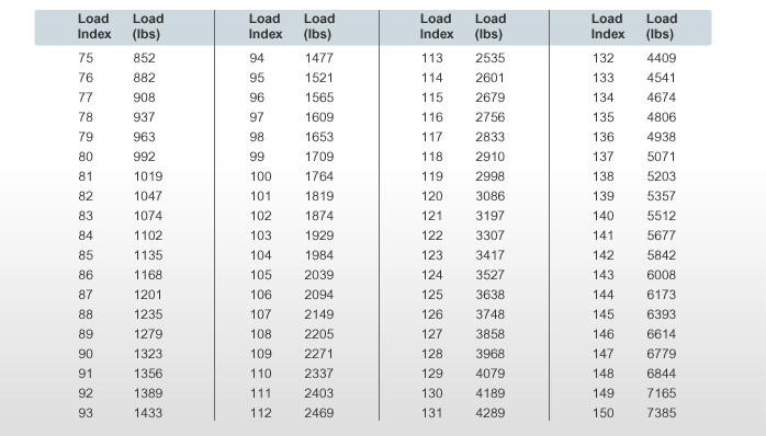Tire Rating Chart >> Understanding Tire Terminology Walmart Com