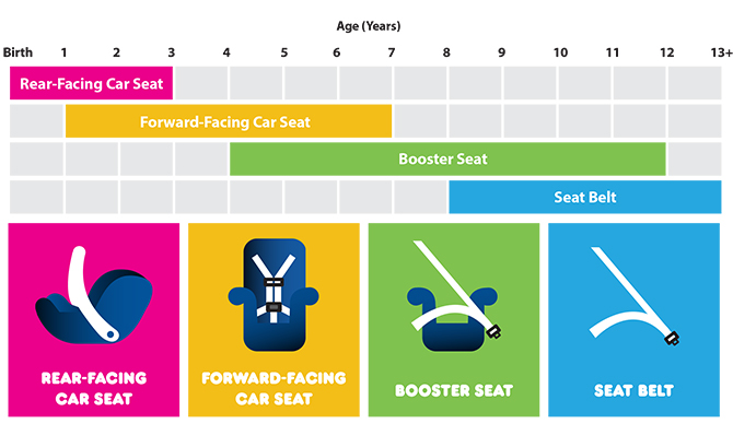 Fine Child Car Seat Safety Guide Walmart Com Ocoug Best Dining Table And Chair Ideas Images Ocougorg